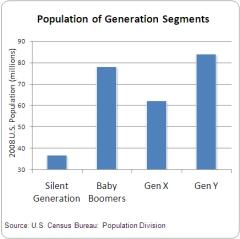 Generations_Population2